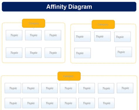 affinity diagram template free affinity diagram template mind map biggerplate