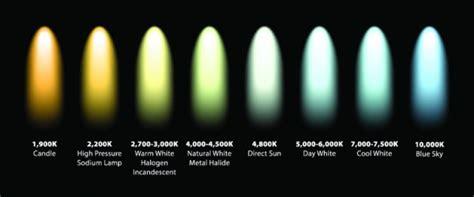 halogen color temperature led standard terminology color temperature derun led