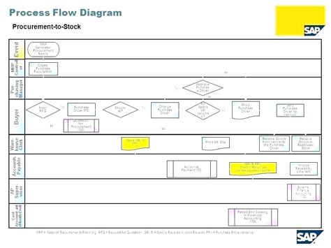 template business process mapping template