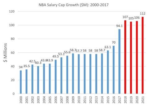Salary Caps For Professional Athletes Essay by Nba Salary Cap Record Numbers For 2016 17 Si