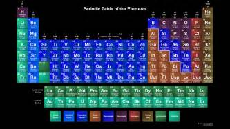 S Element Periodic Table Printable Periodic Tables Science Notes And Projects