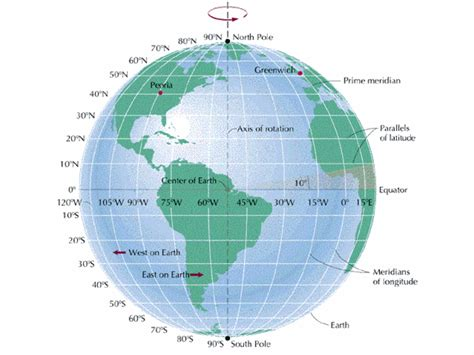 globe maps and lines of latitude map projections