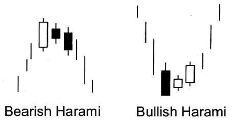 harami pattern meaning basic candlestick patterns ii 4exanalysis