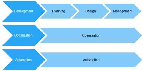 design process guidelines it架构设计框架 admit 架构 火龙果软件工程