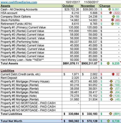 Net Worth Spreadsheet by November 2017 Net Worth Update Flow Diaries