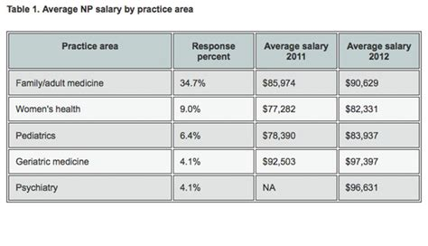 2013 practitioner physician assistant salary survey