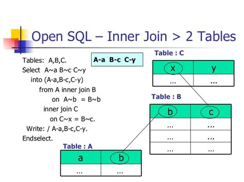 Inner Join 3 Tables by Abap Open Sql Table