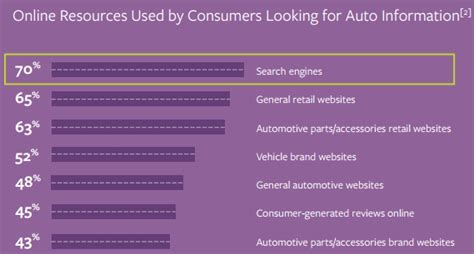 digital marketing technology in automotive industry books steering today s digital driver through paid search and