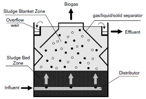 Efficient Home upflow anaerobic sludge bed l water treatment system