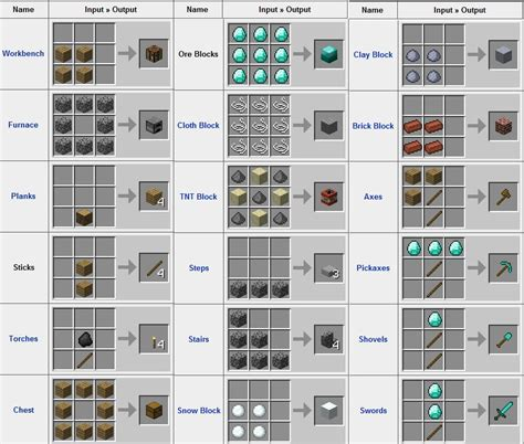 minecraft craft image minecraft crafting jpg minecraft wiki