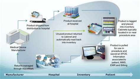 patient workflow in a hospital patient workflow in a hospital best free home design
