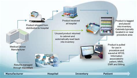 hospital workflow hybrid or rfid technologies hybrid operating rooms