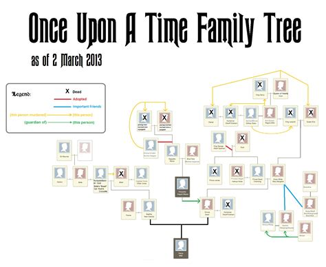 the family tree italian genealogy guide how to trace your family tree in italy books article family trees ouat and tvs