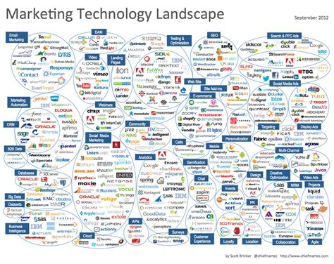 Home Space Planning Design Tool by Marketing Technology Landscape Supergraphic 2012 Chief