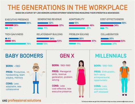 The Generation workplace generations infographic which one are you