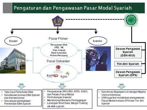 Br Manajemen Keuangan Daerah presentasi saham obligasi reksadana