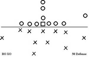 football x and o template how to beat the zone defense in 4man 5man 6man or
