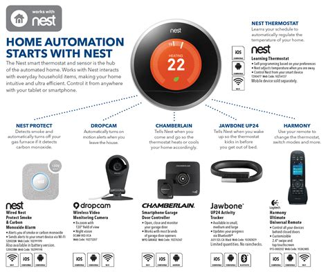 nest technology integration will make your home smarter
