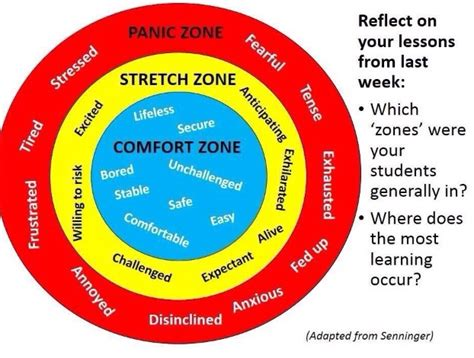 Comfort Zone Diagram Mars Diagram Elsavadorla