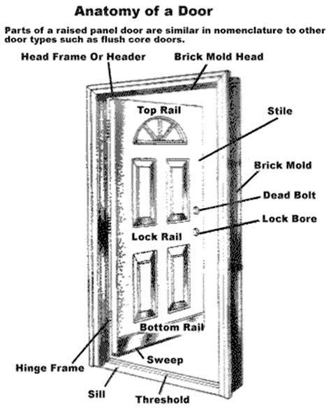 Door Anatomy Garage Door Anatomy