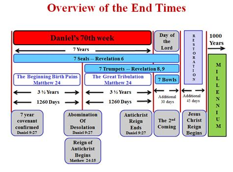 summary the end of alzheimerã s the program recent prophecy signs