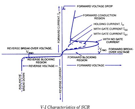 what is a scr diode 123 of electronics introduction to scr silicon controlled rectifier