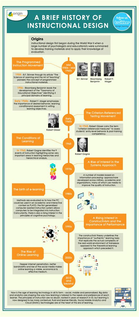 layout infographics a brief history of instructional design infographic e
