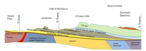 geology cross section geology of swanbourne swanbournehistory co uk