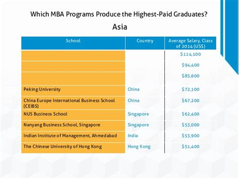 Mba Salary In Hong Kong by Which Mba Programs Produce The Highest Paid Graduates