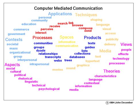 theme communication definition what is computer mediated communication