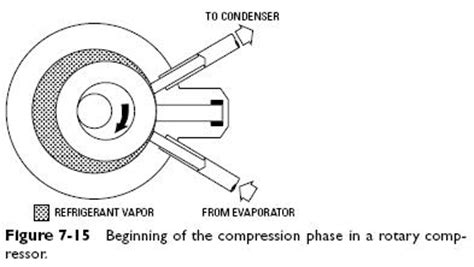 rotary compressor diagram reciprocating in rotary
