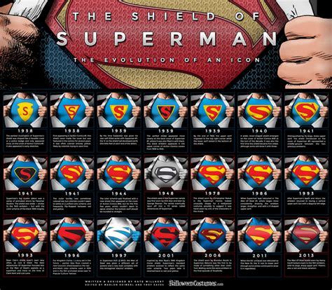 superman logos then and now global toy news