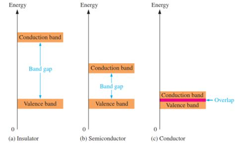 germanium diode energy gap germanium diode energy gap 28 images nptel phase ii semiconductor physics molecular