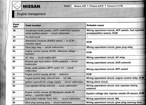 nissan terrano ii wiring diagram wiring diagram and