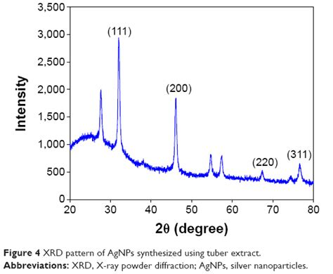 xrd pattern silver nanoparticles full text sunroot mediated synthesis and