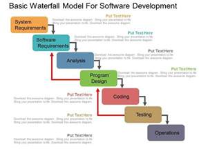waterfall model template basic waterfall model for software development flat