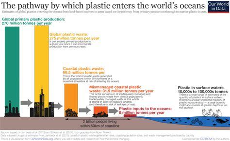plastic pollution  world  data