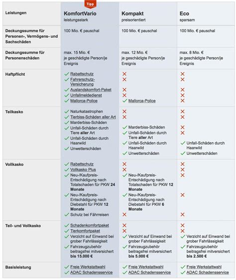 Autoversicherungen Vergleich Adac by Auto Versicherung Tarife Images Usseek