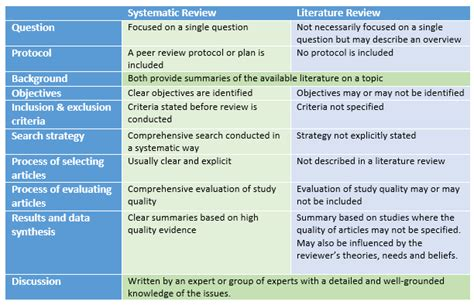 A Systematic Review Of Interventions To Improve Handwriting by Literature Review Of Systematic Rev