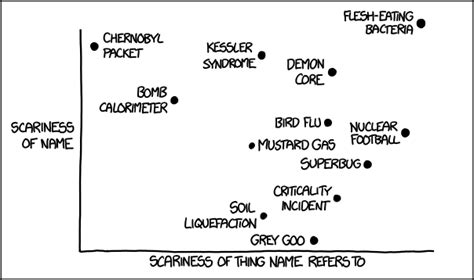 scary names xkcd scary names