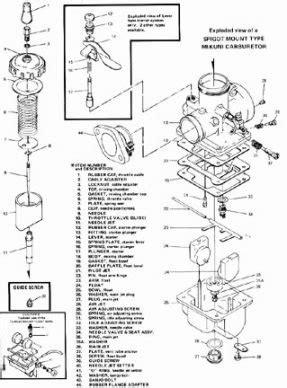 s s 388 carb diagram 030717 skidmarks mikuni carburetor diagram motorcycle