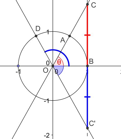 tangent unit circle sop example