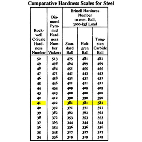 tool steel hardness rockwell steel rockwell c hardness chart pictures to pin on