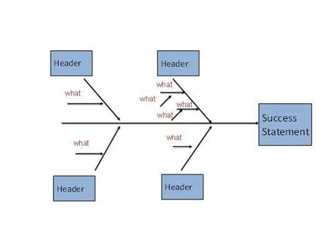 why why diagram template quality improvement is not just for problems success and
