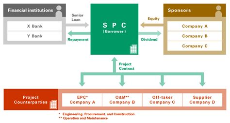 jp project finance mufg project finance corporate and investment banking