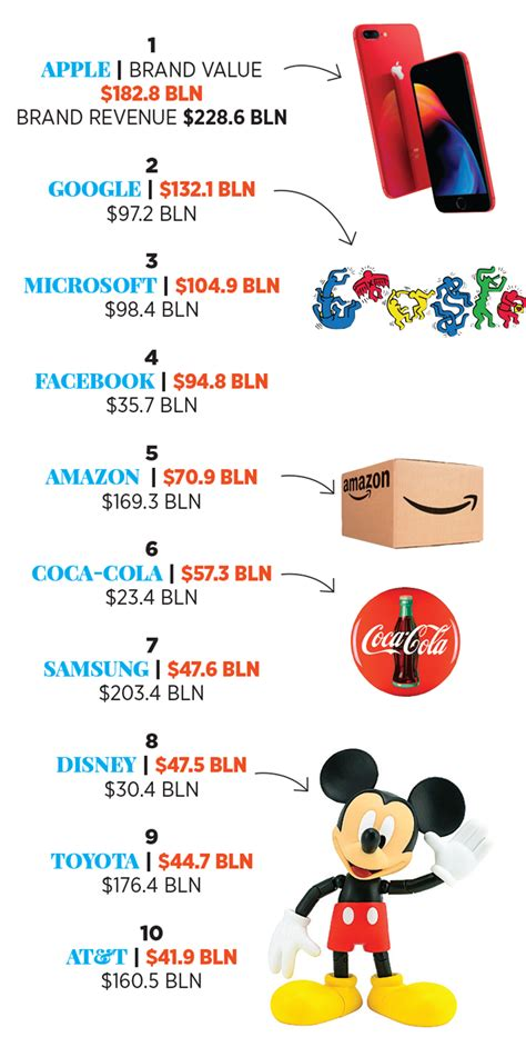 these are the world s most valuable brands forbes india
