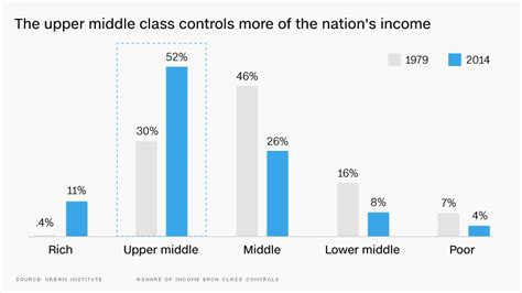 average net worth upper middle class america s upper middle class is thriving jun 21 2016