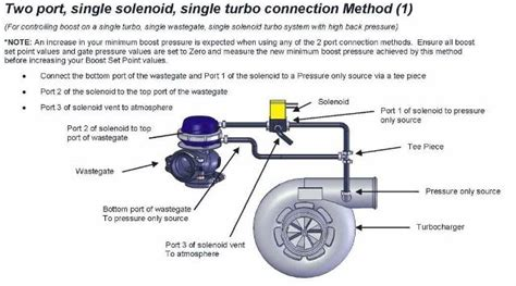 External Wastegate Plumbing what is the best way to connect a dual port wastegate to