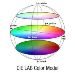 lab color space cie lab zevendesign