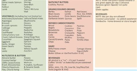 Detox Guidelines by 21 Day Sugar Detox Guidelines To Get Back On Track Again